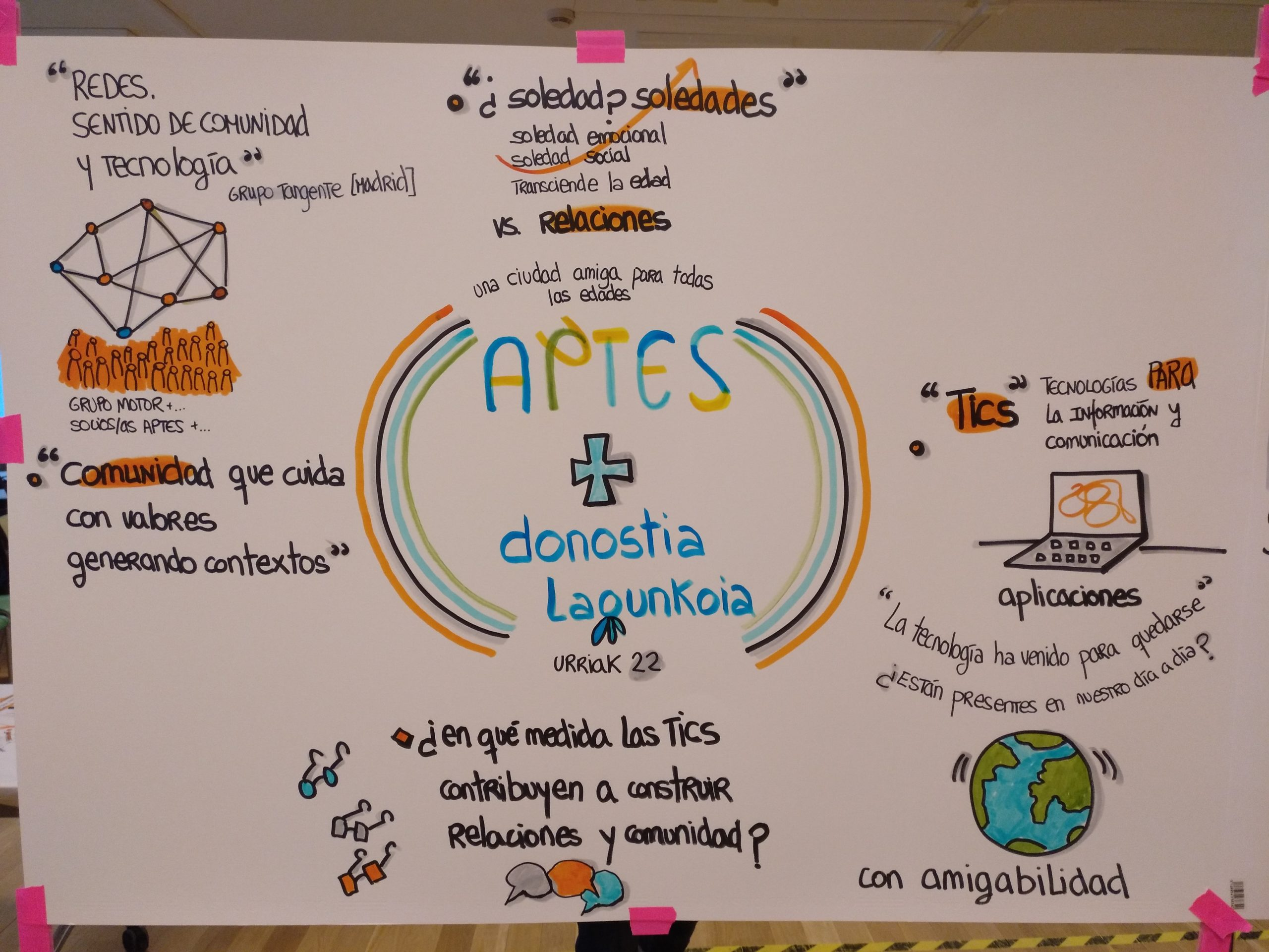 Resumen gráfico del debate generado en el taller de Donostia Lagunkoia y APTES sobre TIC, Soledades y Comunidad