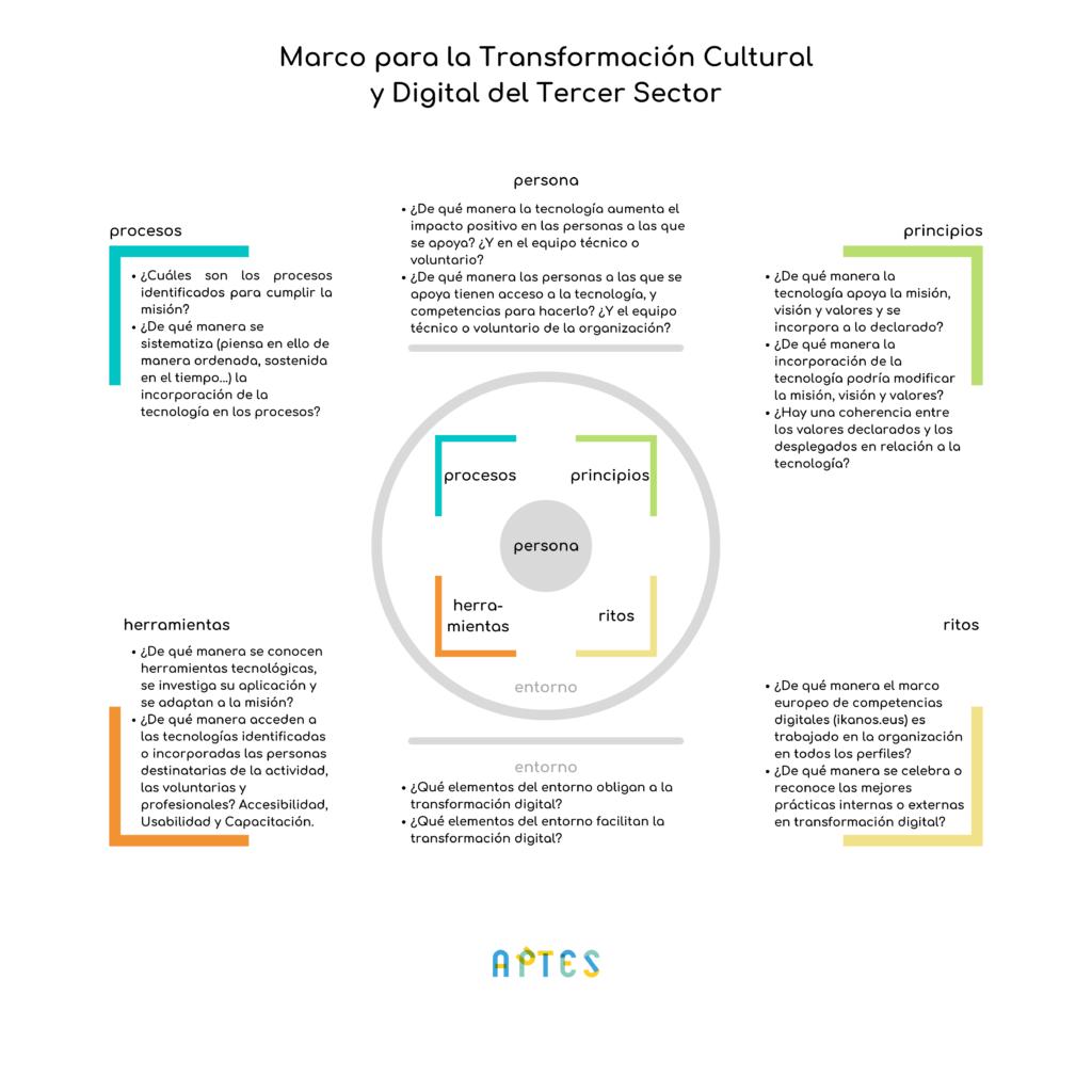 Infografía de la versión 1 (Junio 2021) del Marco para la Transformación Cultural y Digital del Tercer Sector.