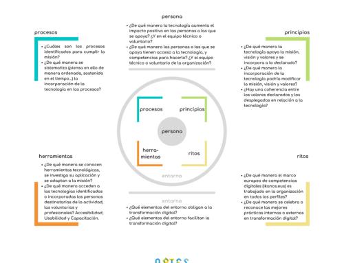 Avanza el marco de transformación cultural y digital de las entidades sociales