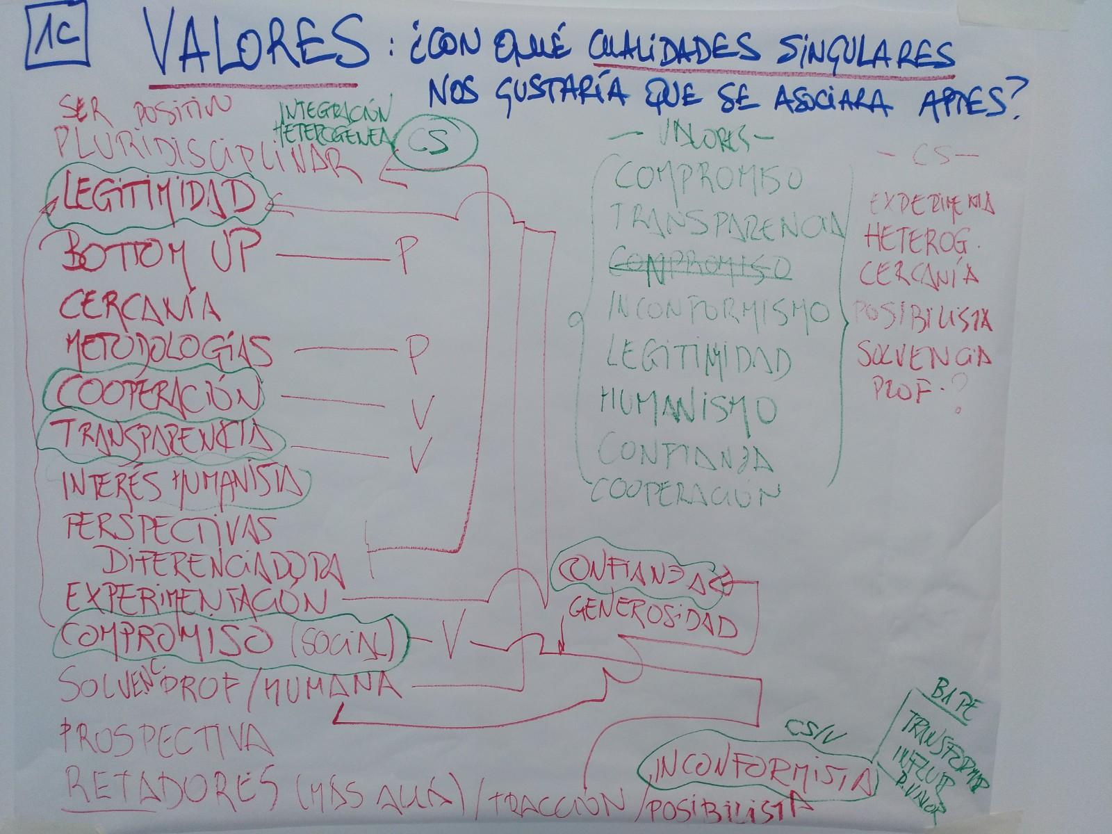 Cartulina blanca y sobre la que hay escritas ideas en relación a los valores o cualidades singulares por los que queremos ser identificados en APTES.